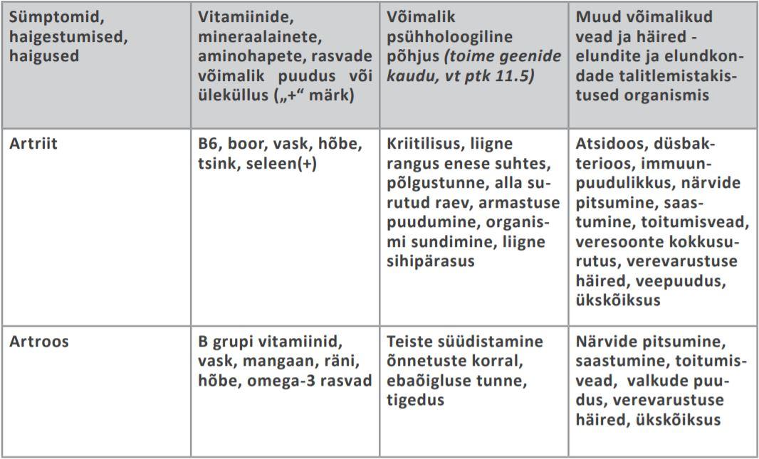 Folk oiguskaitsevahendeid valu vastu liigestes Tabletid liigeste nimekirjas valu