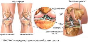 valus ja kriimustuste liigesed Valu parempoolse poidla liigeses